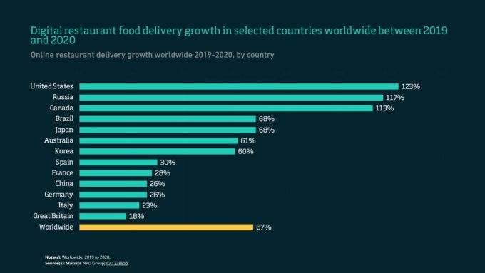 Food delivery by country 2019-2020